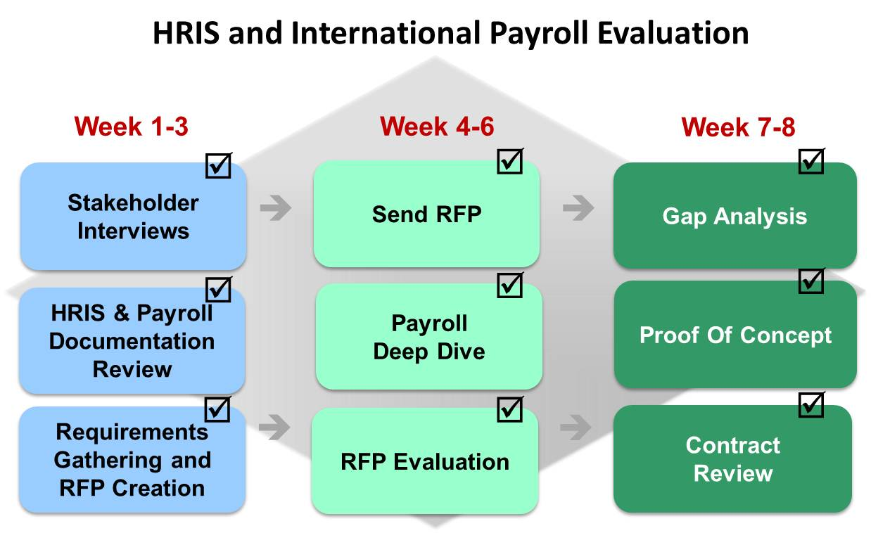 hris and payroll evaluation