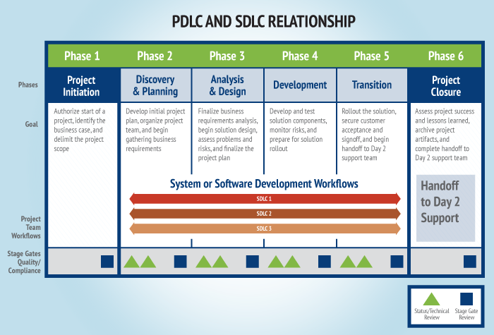 best practices and the sdlc