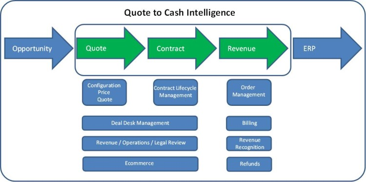 Quote to Cash 1.0