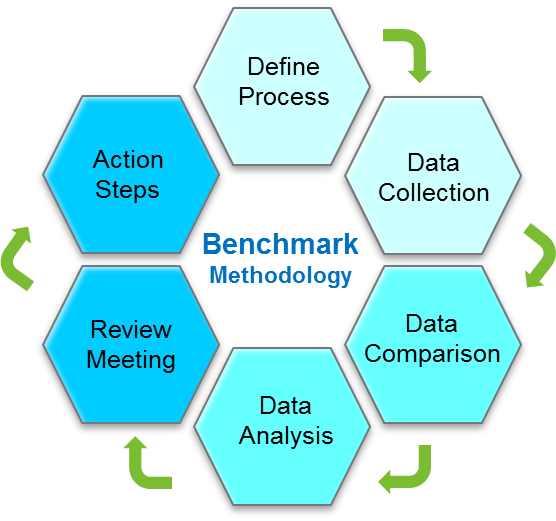 Define Bench Marking 28 Images What Is Benchmarking